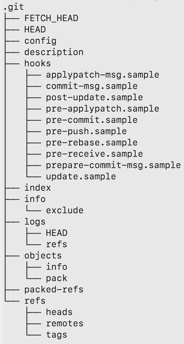 .git directory structure