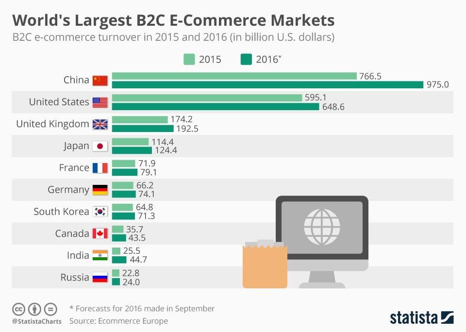 chartoftheday_7958_world_s_largest_b2c_e_commerce_markets_n.jpg