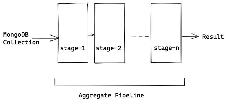 MongoDB-Pipeline.png
