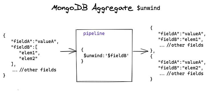 MongoDB-unwind.png