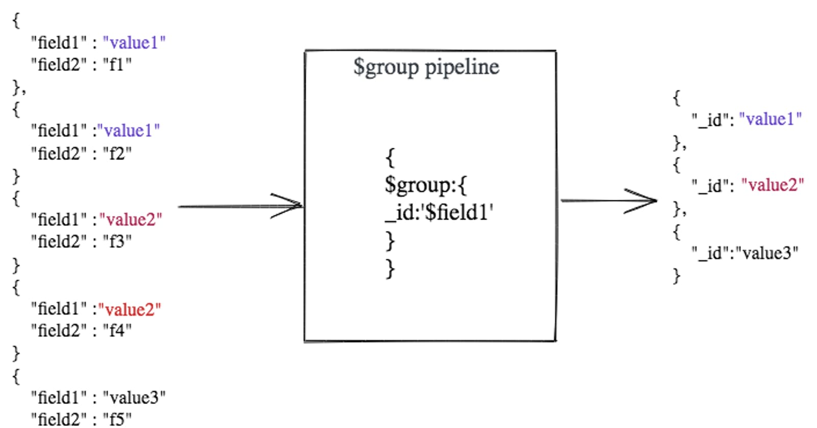 $group in MongoDB Aggregation with examples