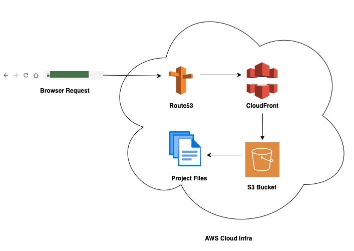 Hosting Flow Diagram