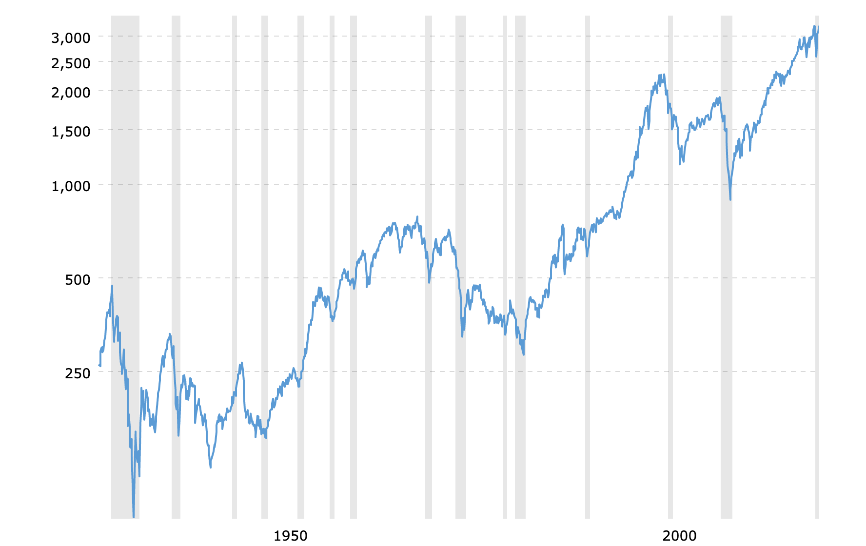 S&P 500 Index - 90 Year Historical Chart