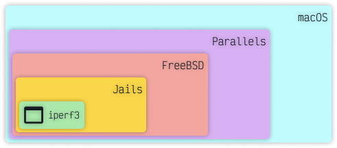 iperf inside a Jails container