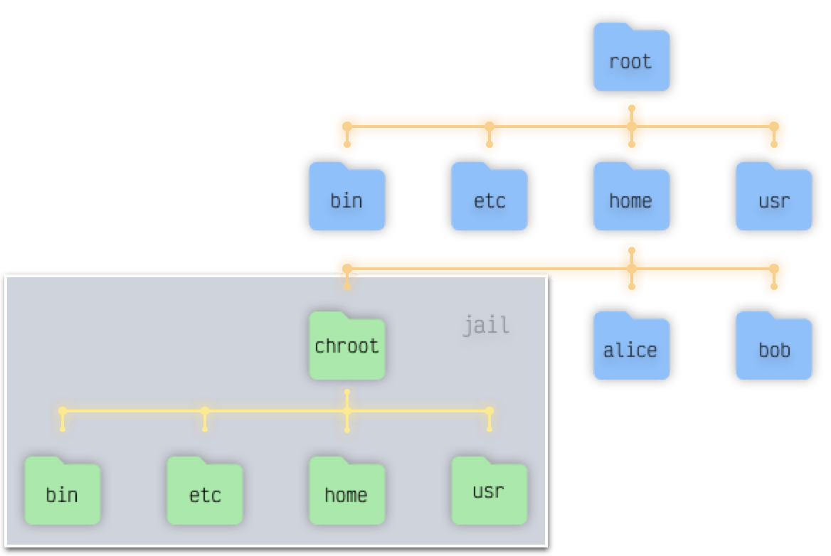 Simple folder structure illustrating the view of the folders from a locked process