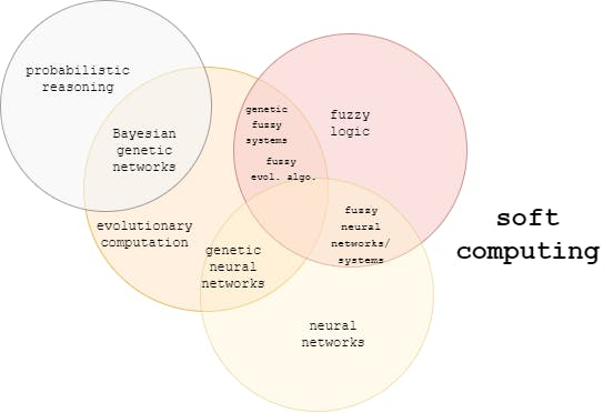 soft computing - blog.png