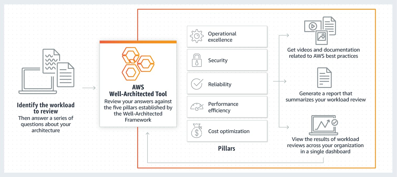 AWS-Well-Architected-Tool-how-it-works (1).png