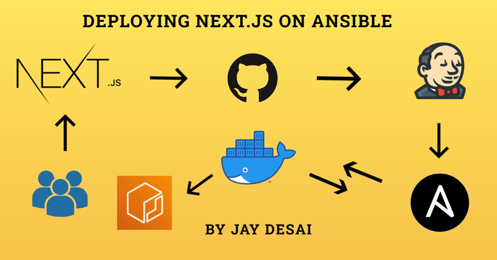 DevOps 101 - Deploying Next.js on Ansible