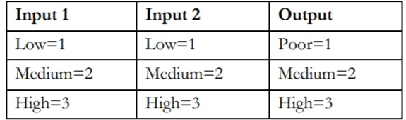 FIS inputs and outputs with their linguistic terms.PNG