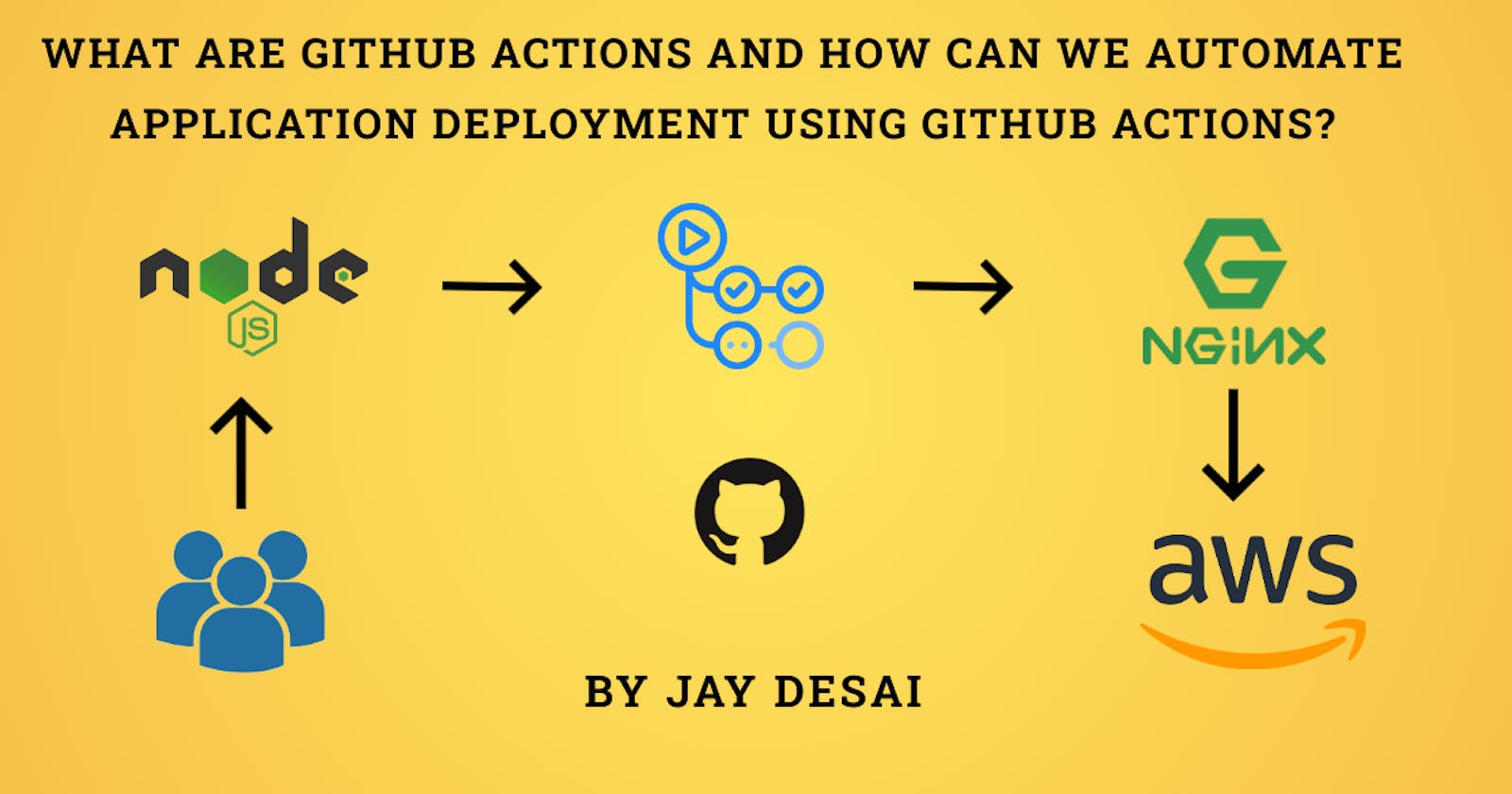 What are GitHub Actions and How can we automate application deployments using GitHub Actions?