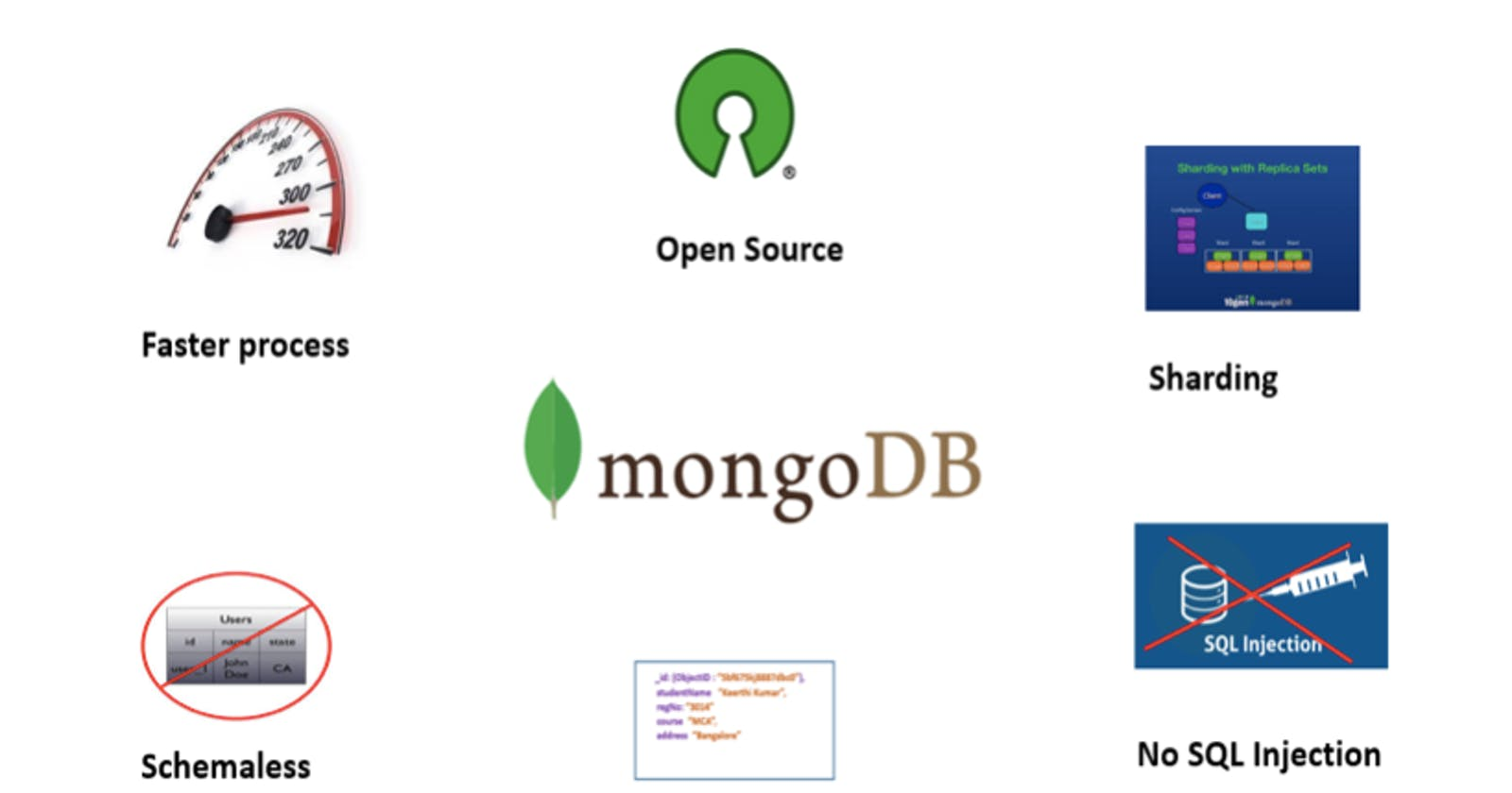 Getting Started with Database – MongoDB