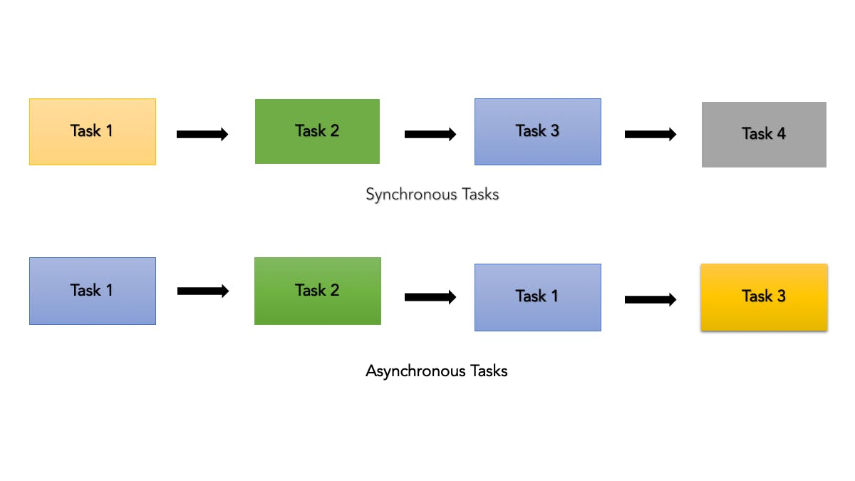async and sync.png