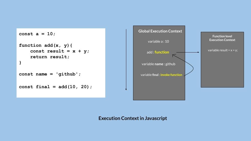 Execution Context