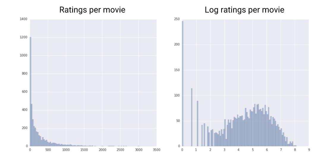 log scaling.PNG