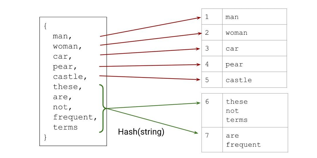Hybrid of hashing and vocab.PNG
