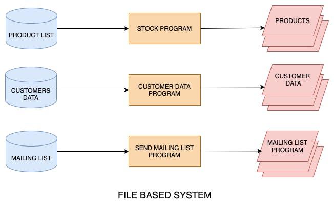 file based system (5).png