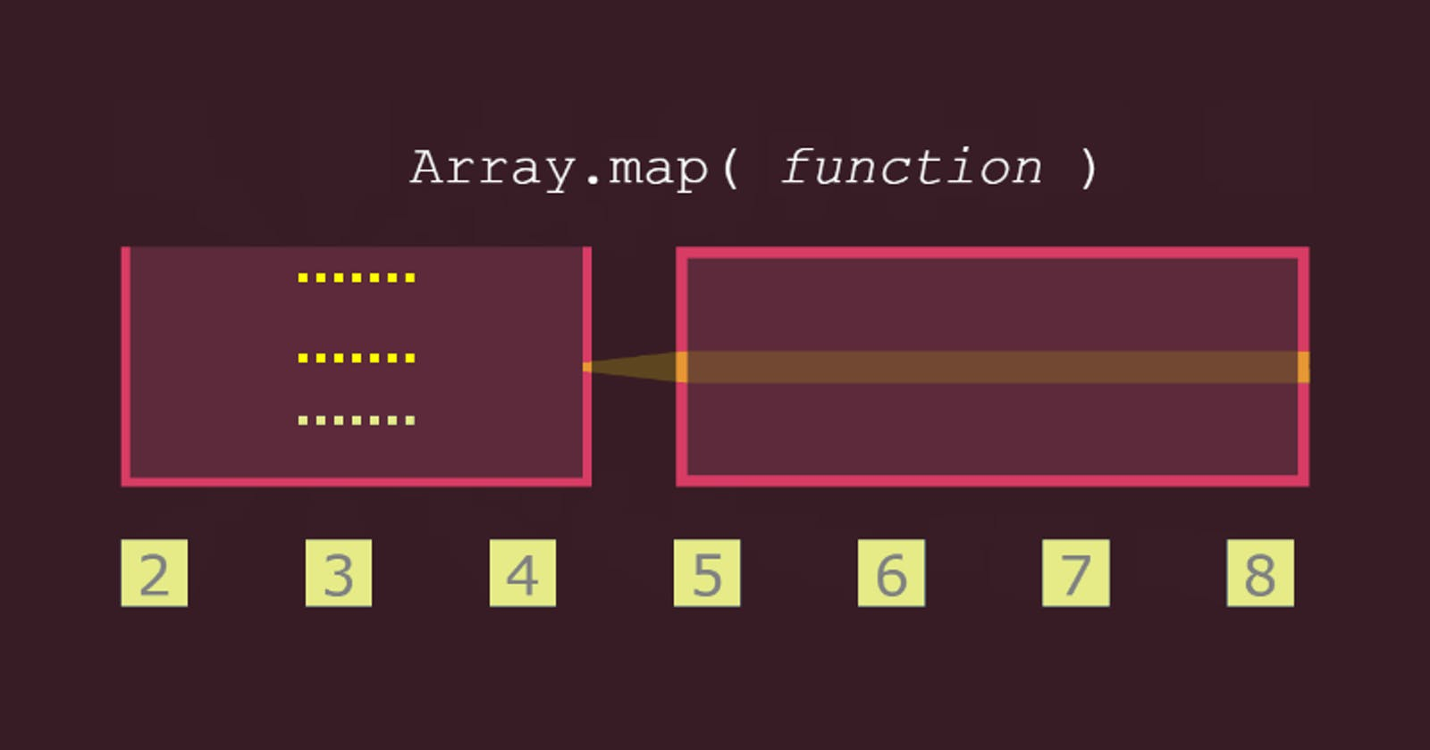 Higher-order Functions .map, .filter & .reduce