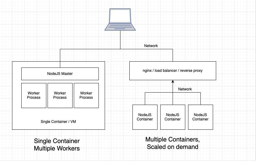 NodeJS Container Deployment Strategies