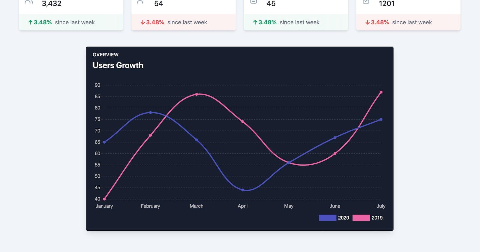 Day #1: Building a Data Dashboard