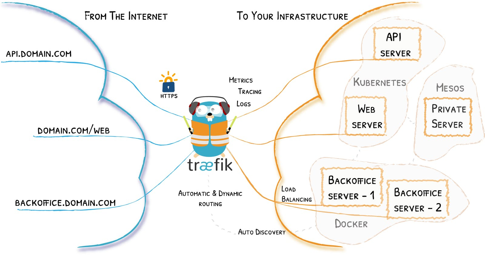 Traefik in actions. The Cloud Native Edge Router