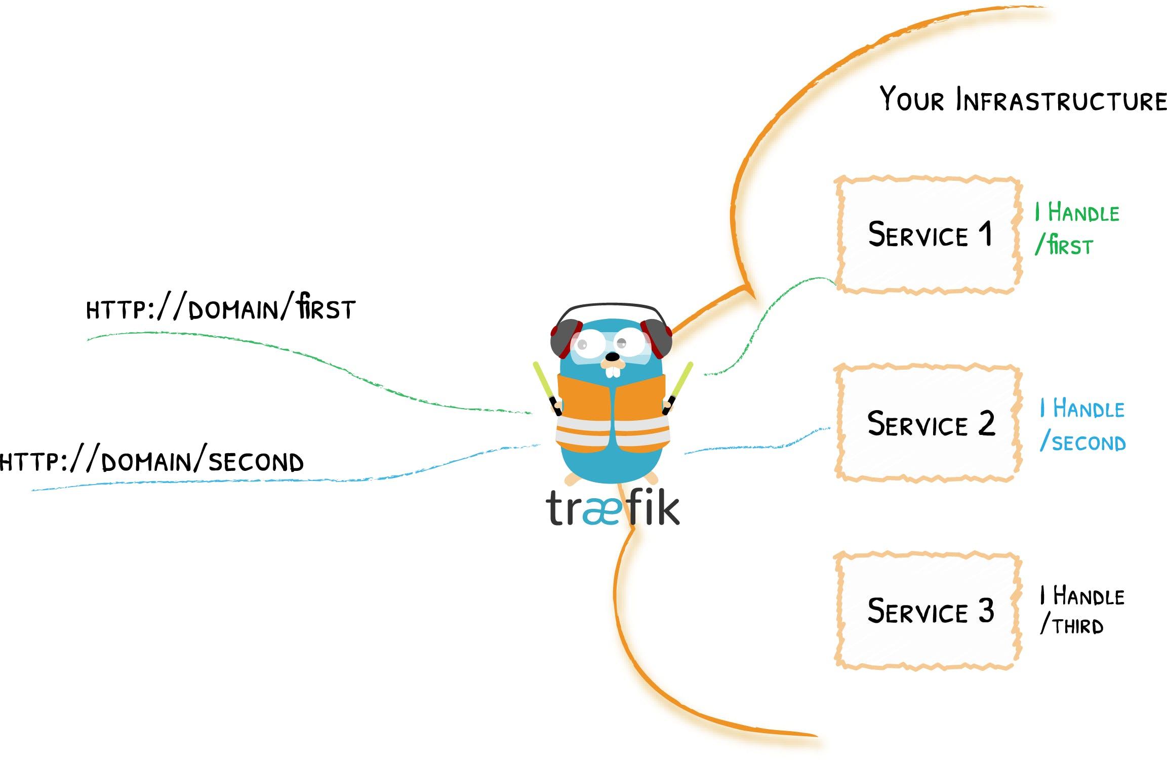 traefik-concepts-2.png