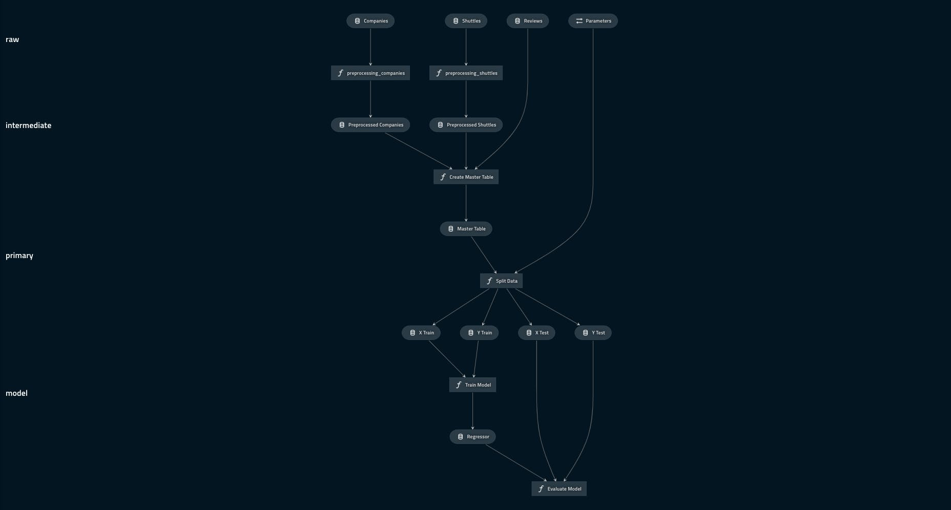 pipeline_visualisation_with_layers.png