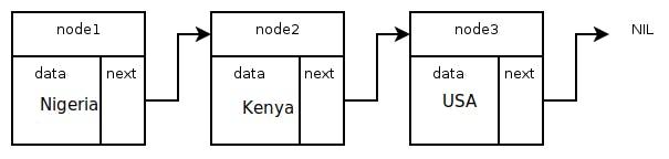 python-linked-lists-1.png