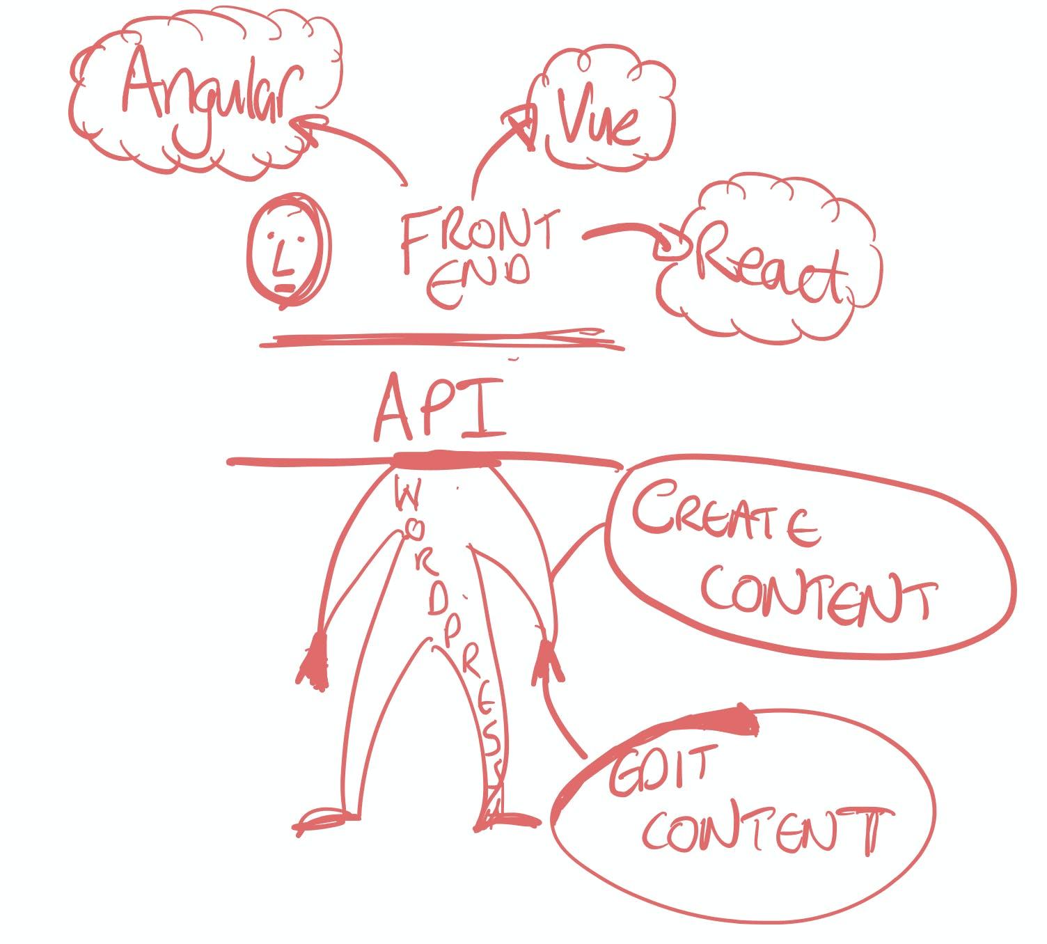 Headless Wordpress diagram