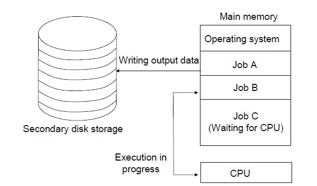multi-programming.PNG