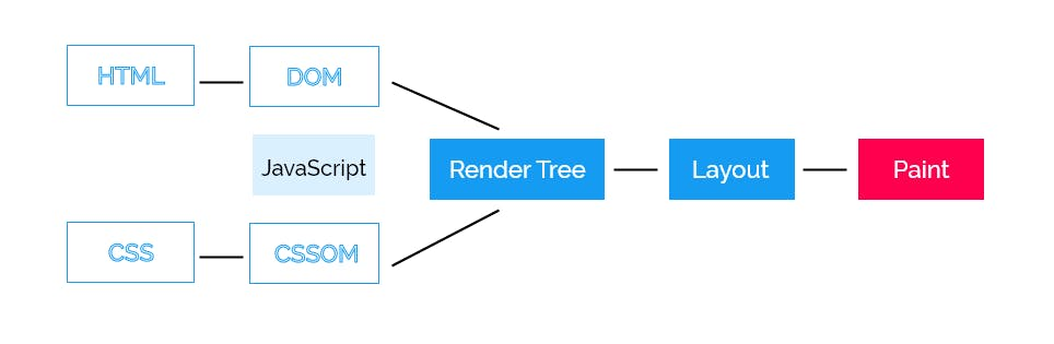 The Critical Rendering Path