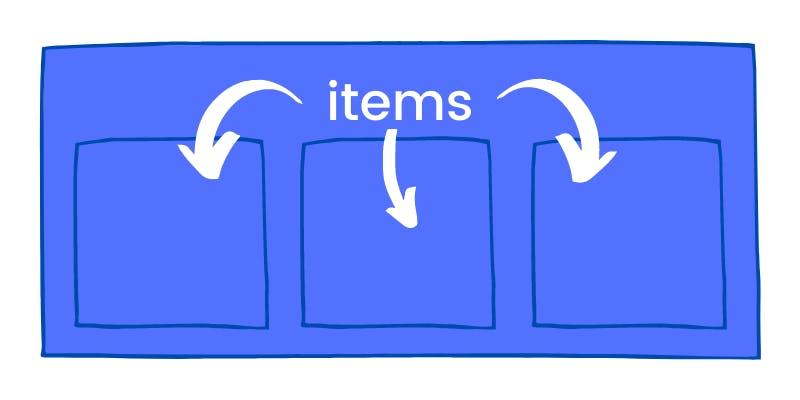 Flexbox items / Flex items