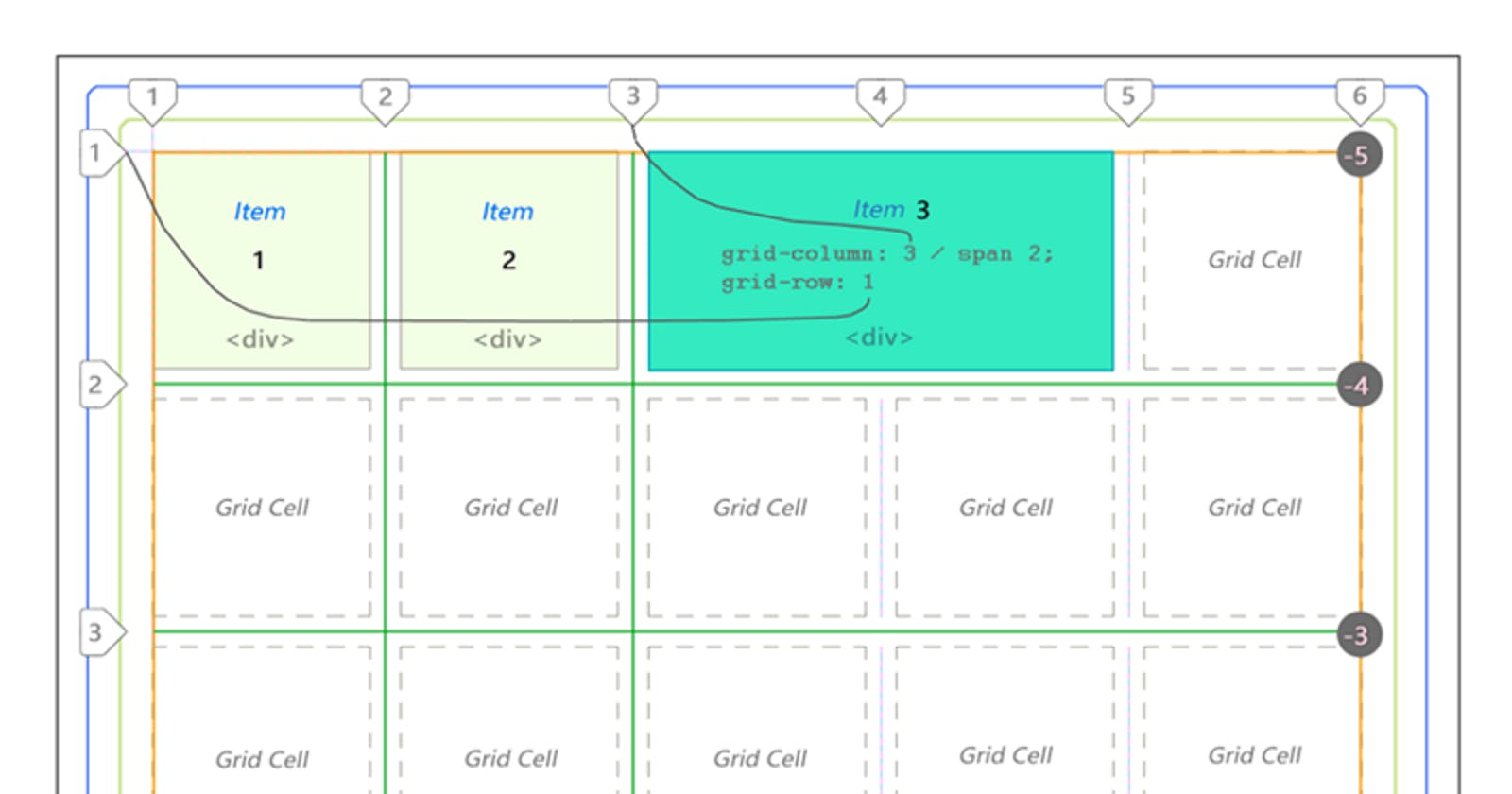 Learn CSS Grid in 5 Minutes