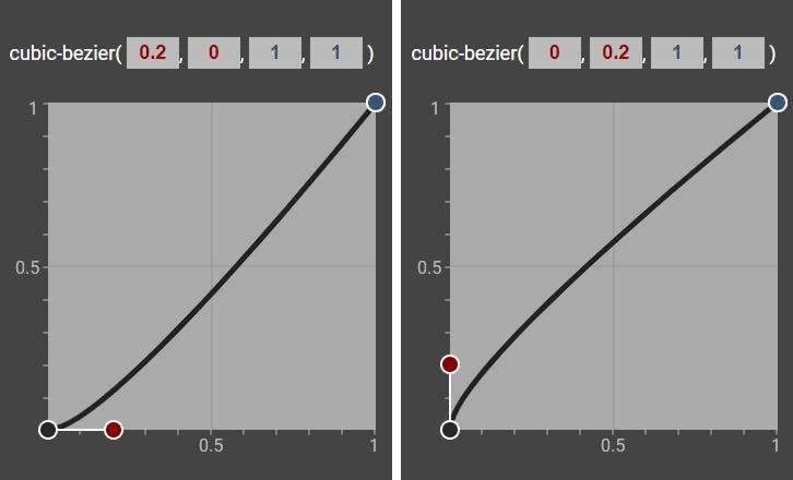 two cubic-bezier plots that are identical except for the start point handle