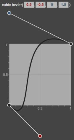 a cubic-bezier curve where the property values are lesser than 0 and greater than 1