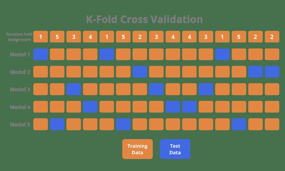 k-fold-cross-validation.png
