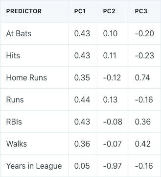 baseball-pca-table.png