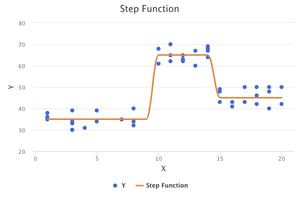 step-function.png
