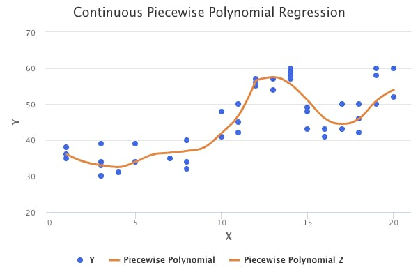 piecewise-polynomial-regression-continuous.png