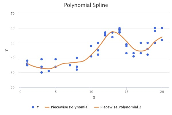 piecewise-polynomial-regression-spline.png
