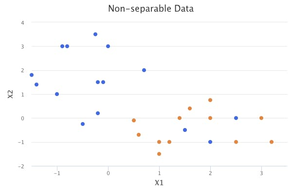 non-separable-data.png