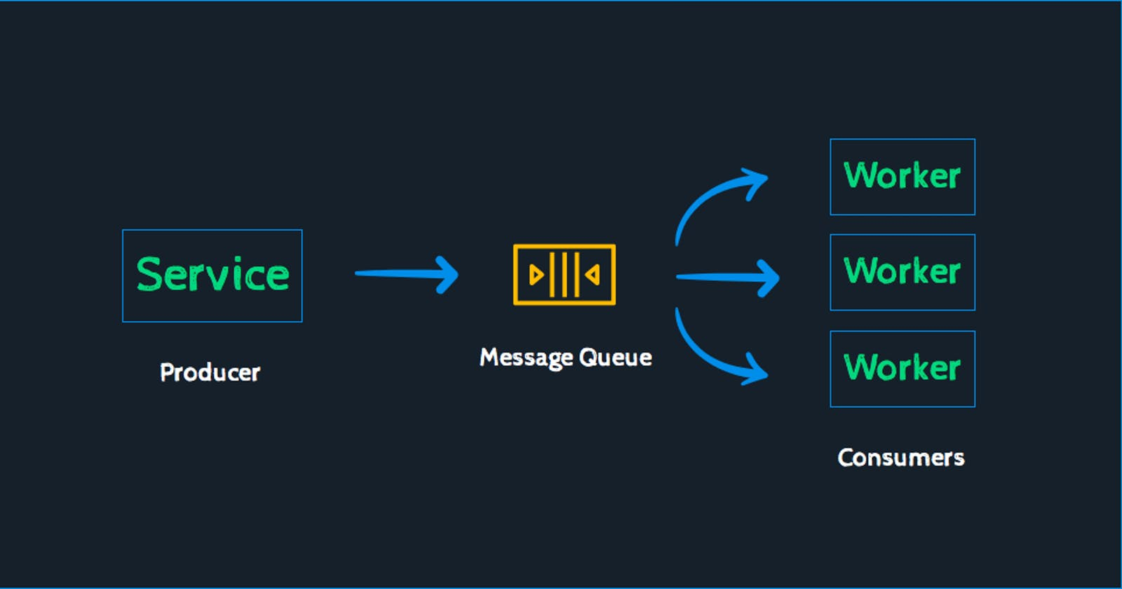 Everything You Need To Know About Message Queues: A Complete Guide