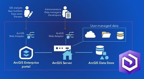ArcGIS Enterprise Architecture.jpg