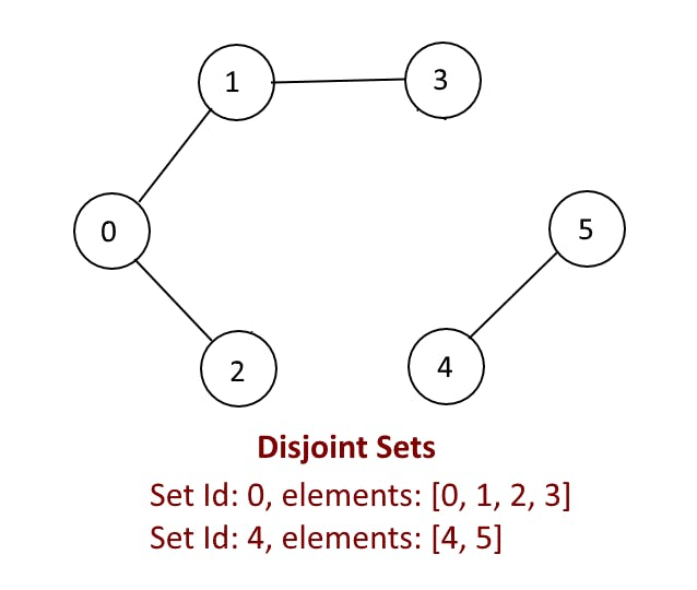 Disjoint-Sets-example.png