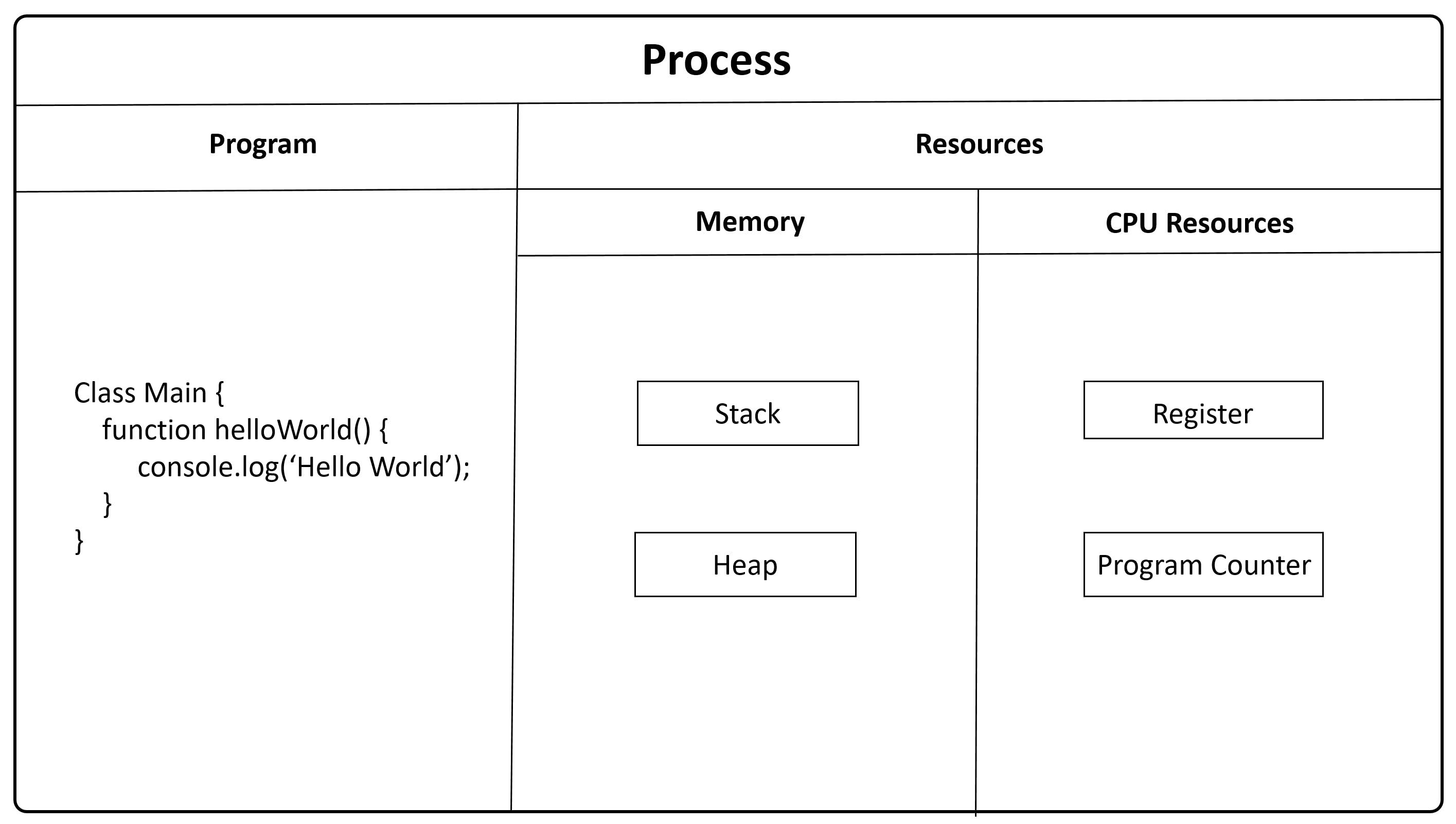 Process.PNG