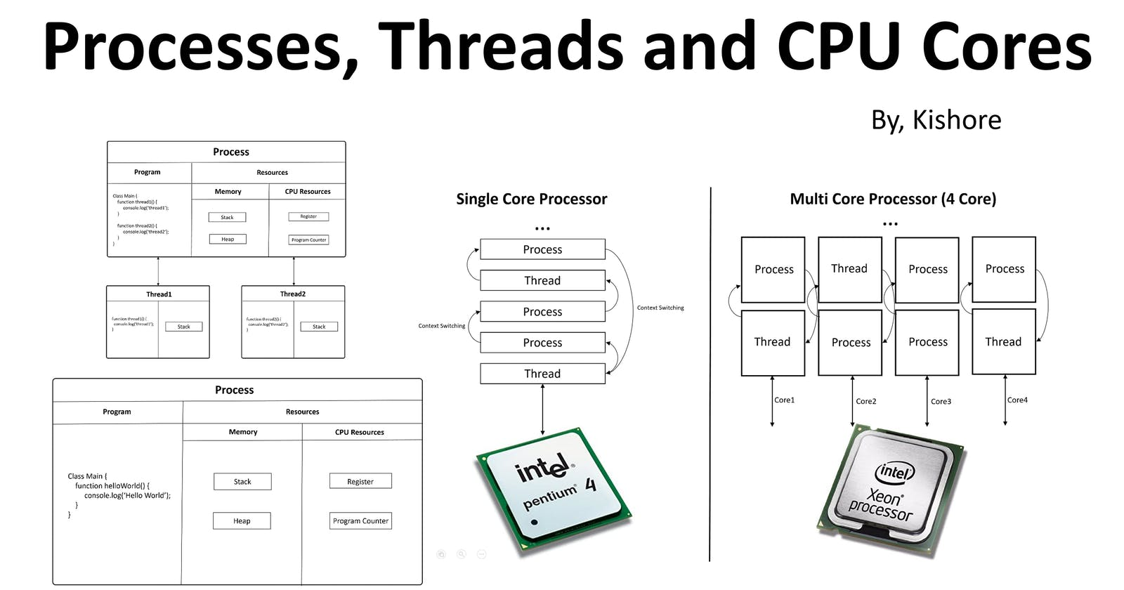 Understanding Processes, Threads and CPU Cores