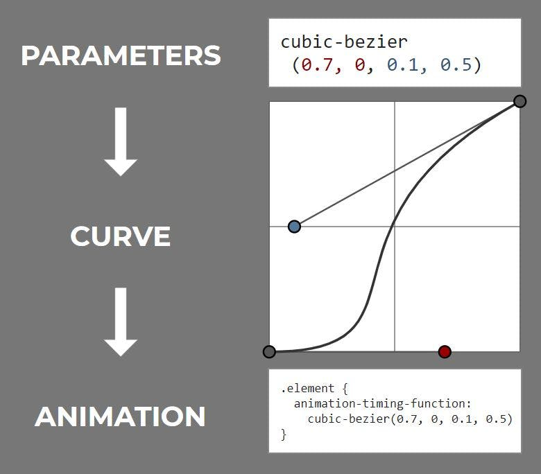 a diagram visualising the steps - from parameters to curve to animation
