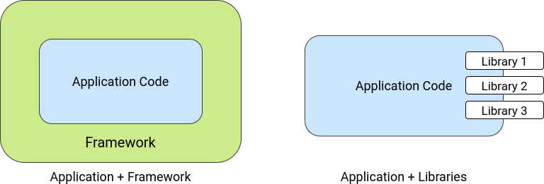 framework vs libraries