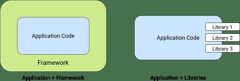framework vs libraries