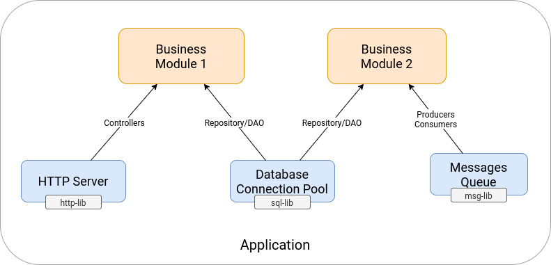 Application modules without framework
