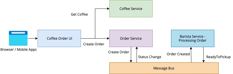 CoffeeService.png